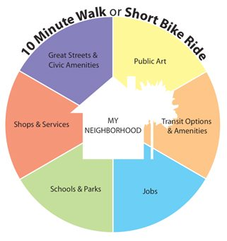 Proximity of amenities in walkable neighborhood