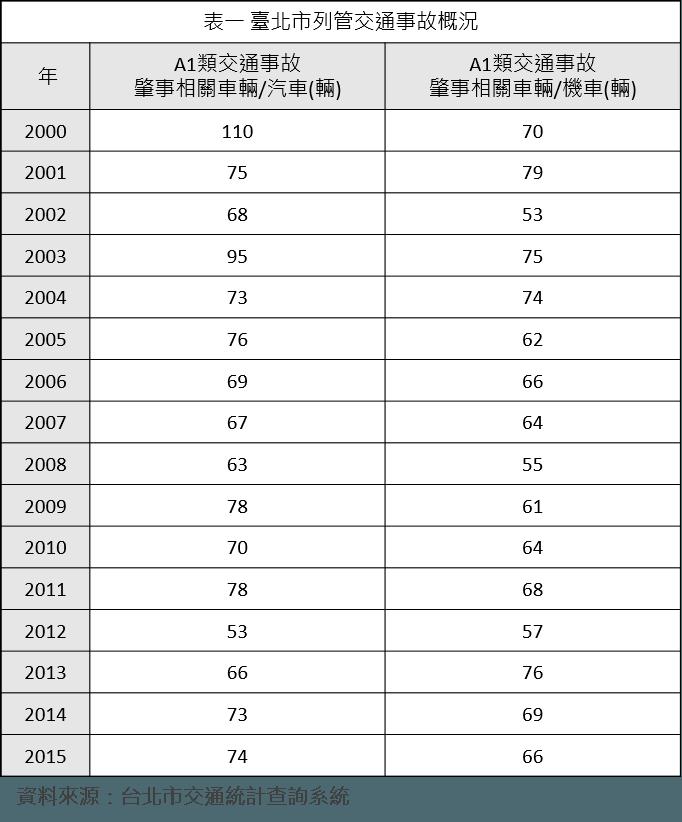 台北單車政策_表一