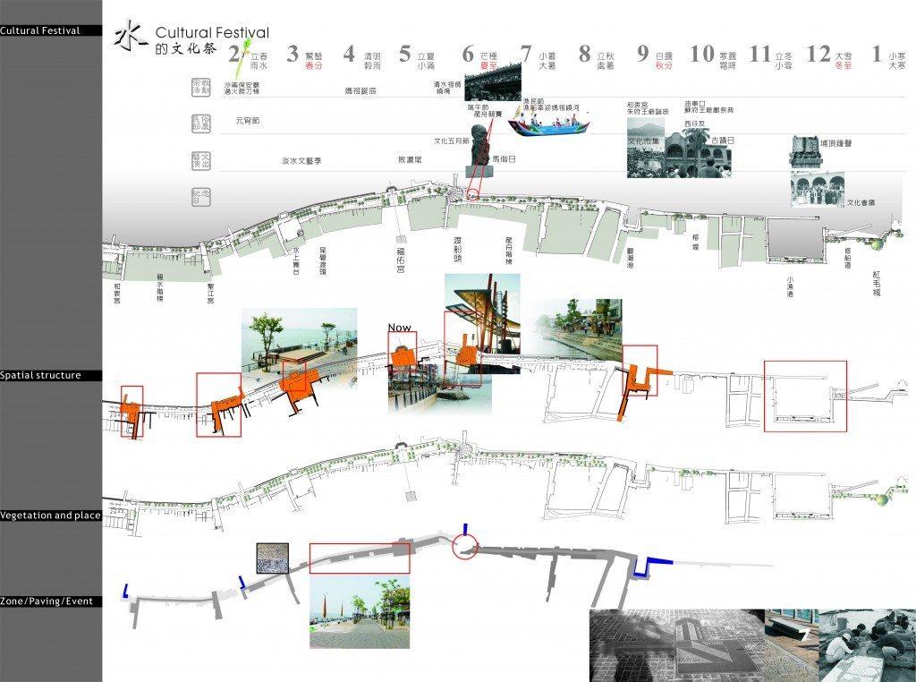 02-淡水市街段河岸設計系統圖